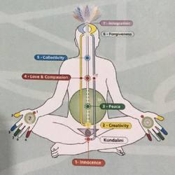 Sahaja Yoga Meditation Centre Logo